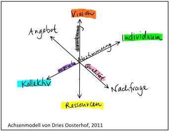 2018_08_23_Achsenmodell_Oosterhof