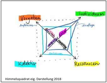 2018_08_23_Himmelsquadrat