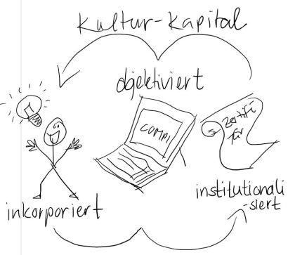 Kulturkapital_Bourdieu_2