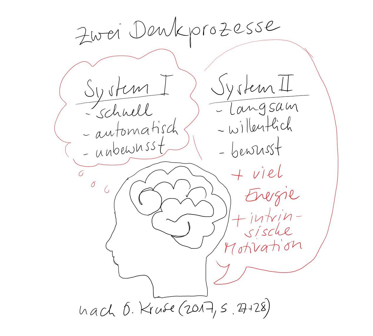 Zwei_Denkprozesse