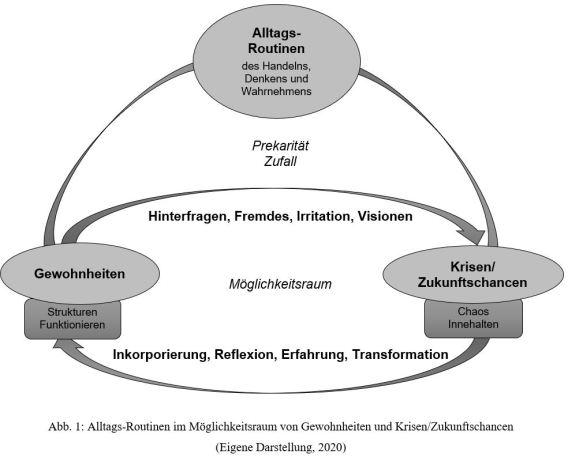 2020_04_24_Grafik_AlltagsRoutinen_V2_Chancen
